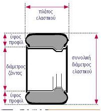 Μέγεθος ελαστικού (Tyre size)