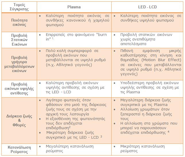 Πίνακας Πλεονεκτήματα Μειονεκτήματα Plasma LED -LCD